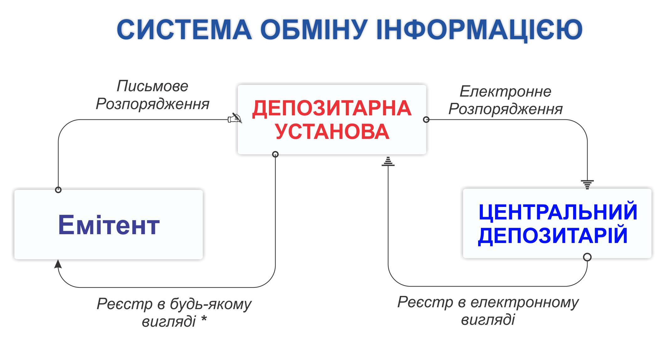 Депозитарна установа Емісія - надання реєстрів власників цінних паперів