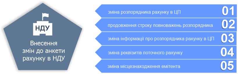 Переідентифікація (внесення змін до анкети рахунку) в НДУ