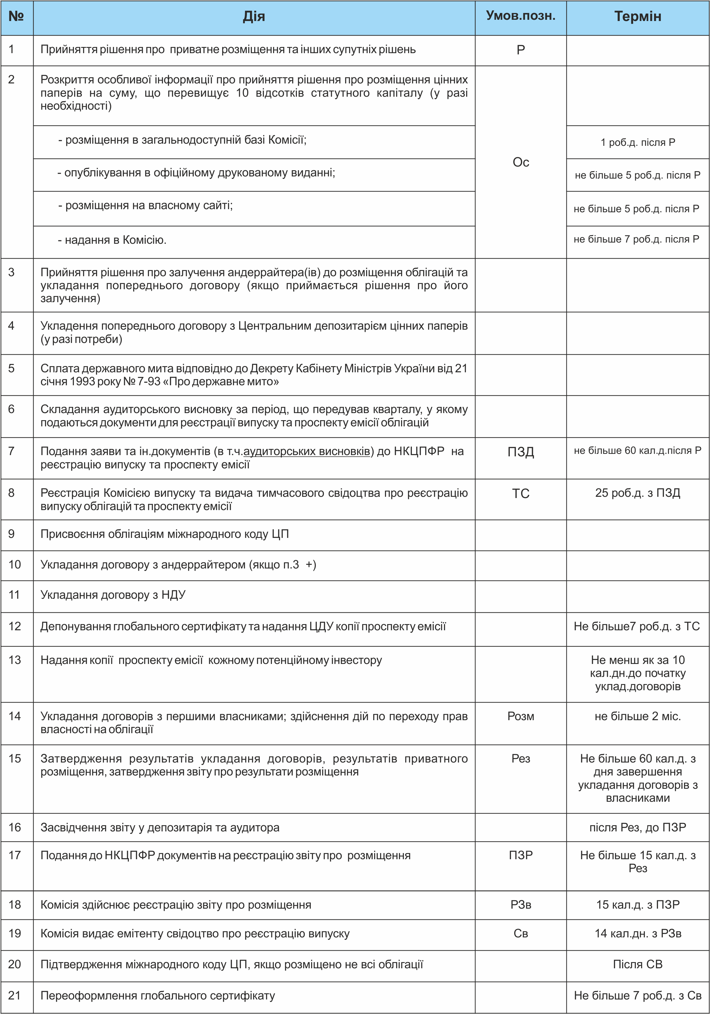 План-графік емісія облігацій (приватне розміщення)