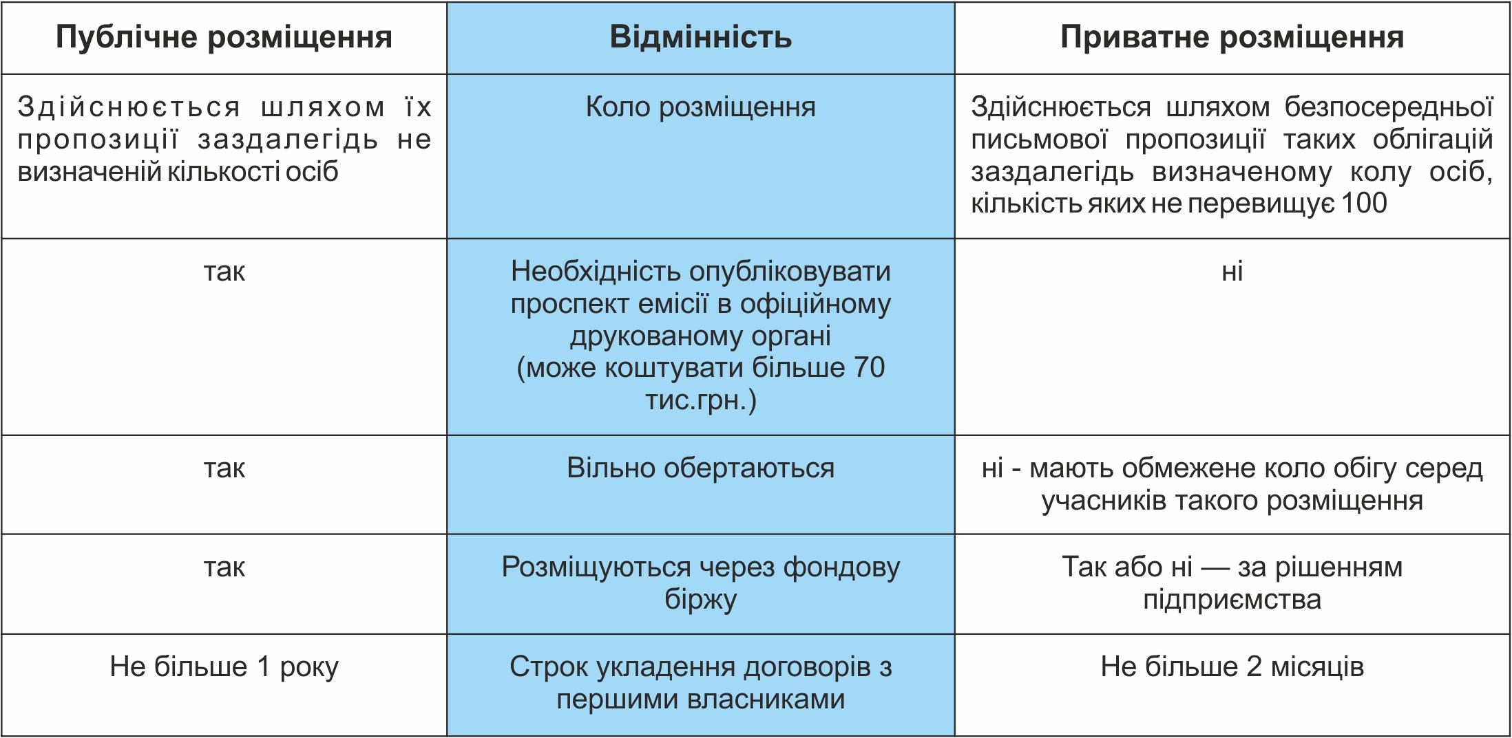 Публічна і приватна емісія облігацій